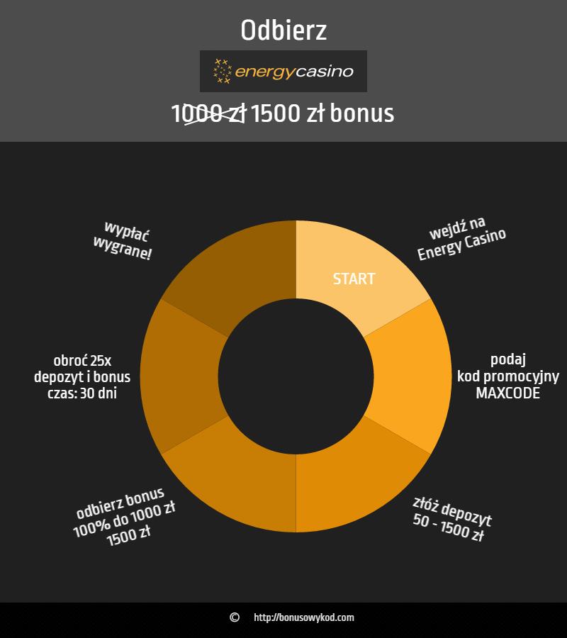 Energy Casino bonus do 1500 zł - jak odebrać