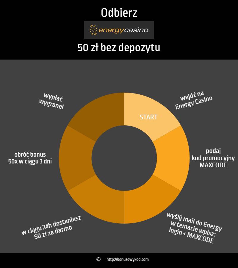 Energy Casino 50 zł za darmo - jak odebrac bonus