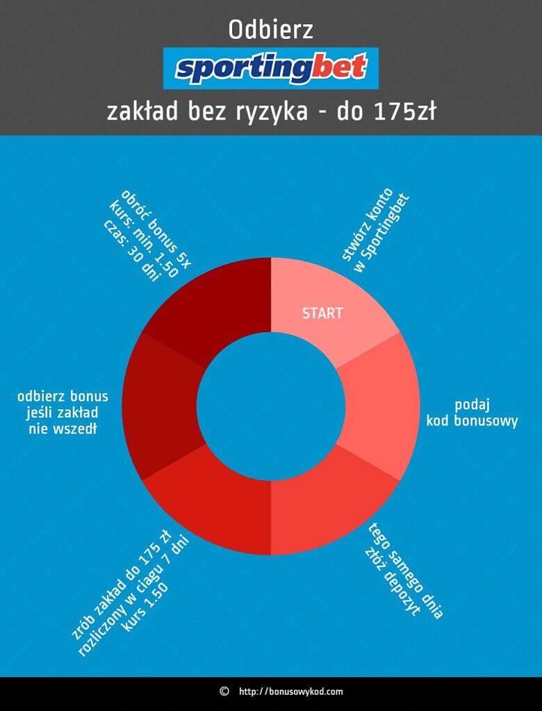 Sportingbet Infografika