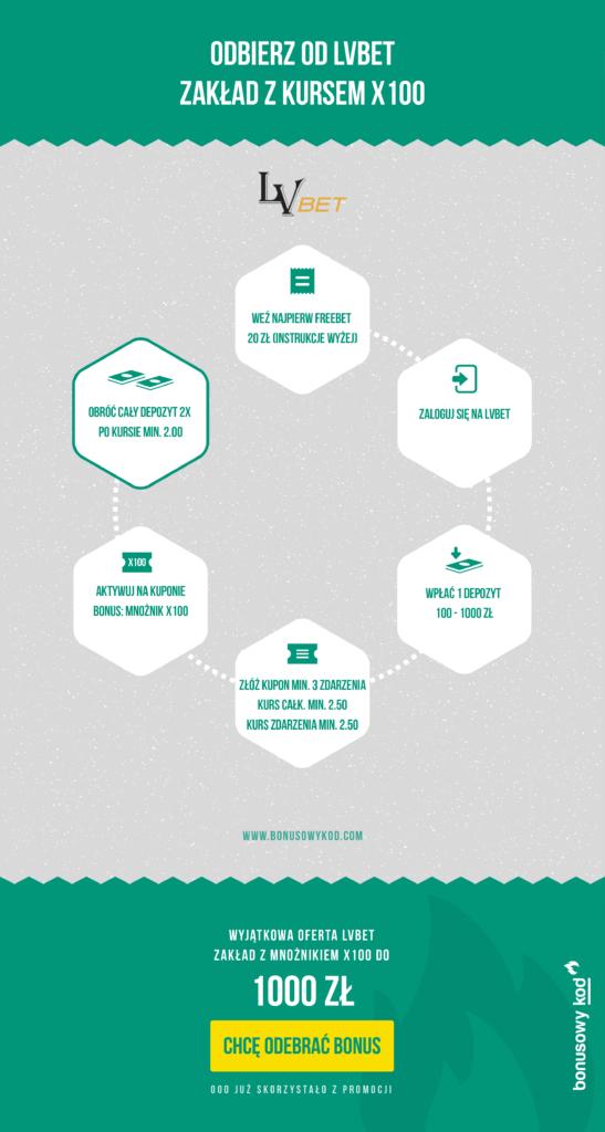 LVbet kod promocyjny - jak odebrać bonus? - infografika