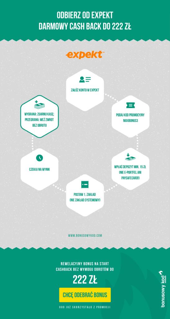 Jak odebraćod Expekt bonus - infografika