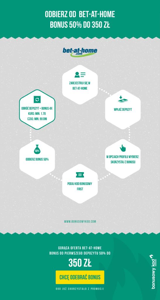 bet-at-home bonus: infografika
