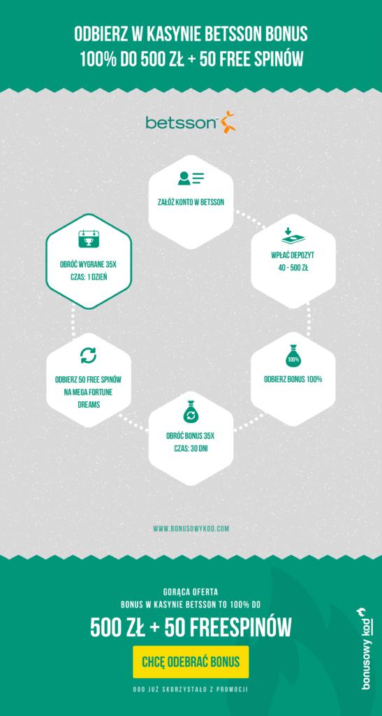 Jak odebrać bonus w Betsson? Infografika