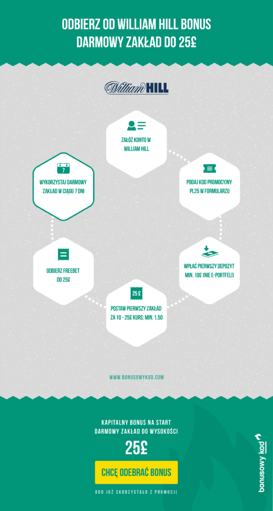 Jak odebrac bonus od William Hill? Warunki - infografika
