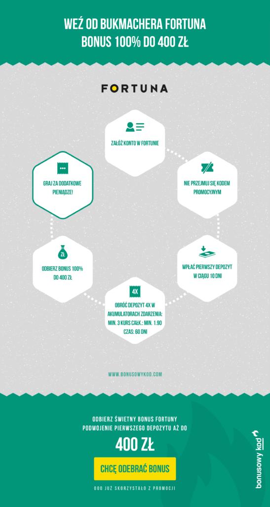 Jak odebrac bonus 100% Fortuny? Infografika