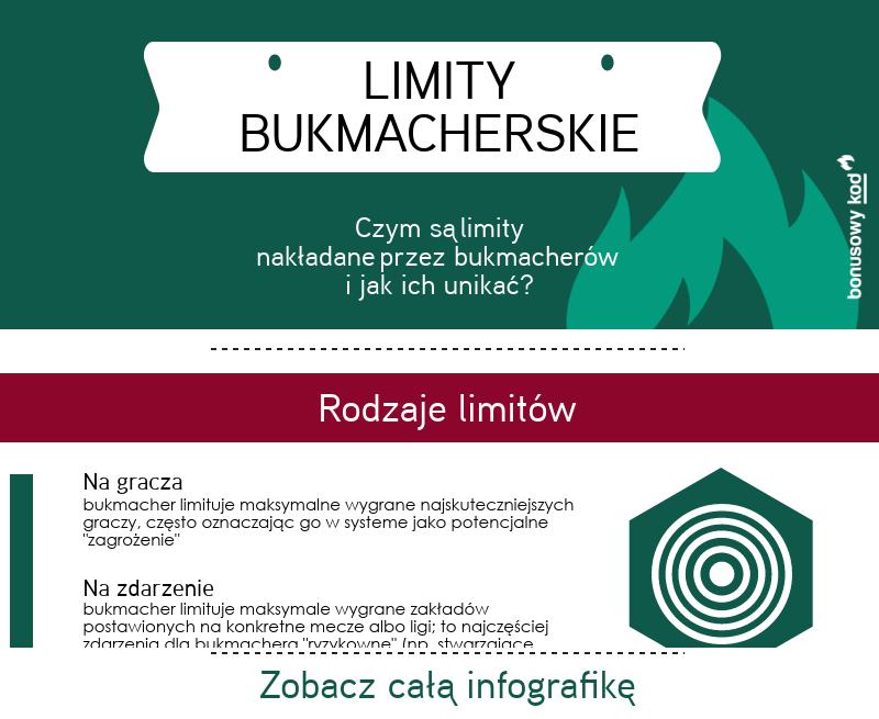 Infografika - limity bukmacherów na graczy
