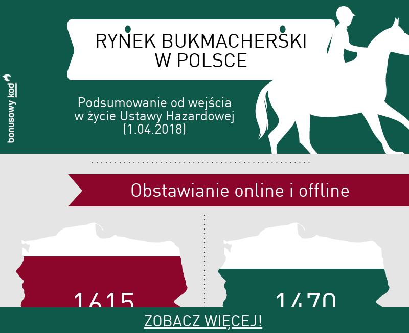 Bukmacherzy i Polski rynek hazardowy