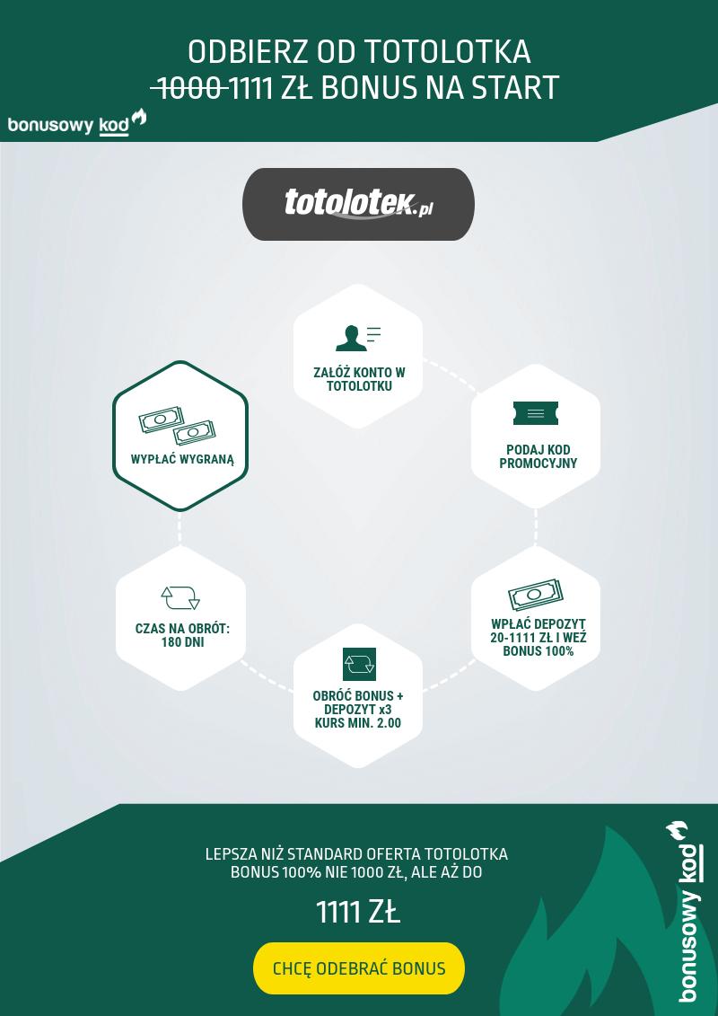 Totolotek bonus - warunki (infografika)