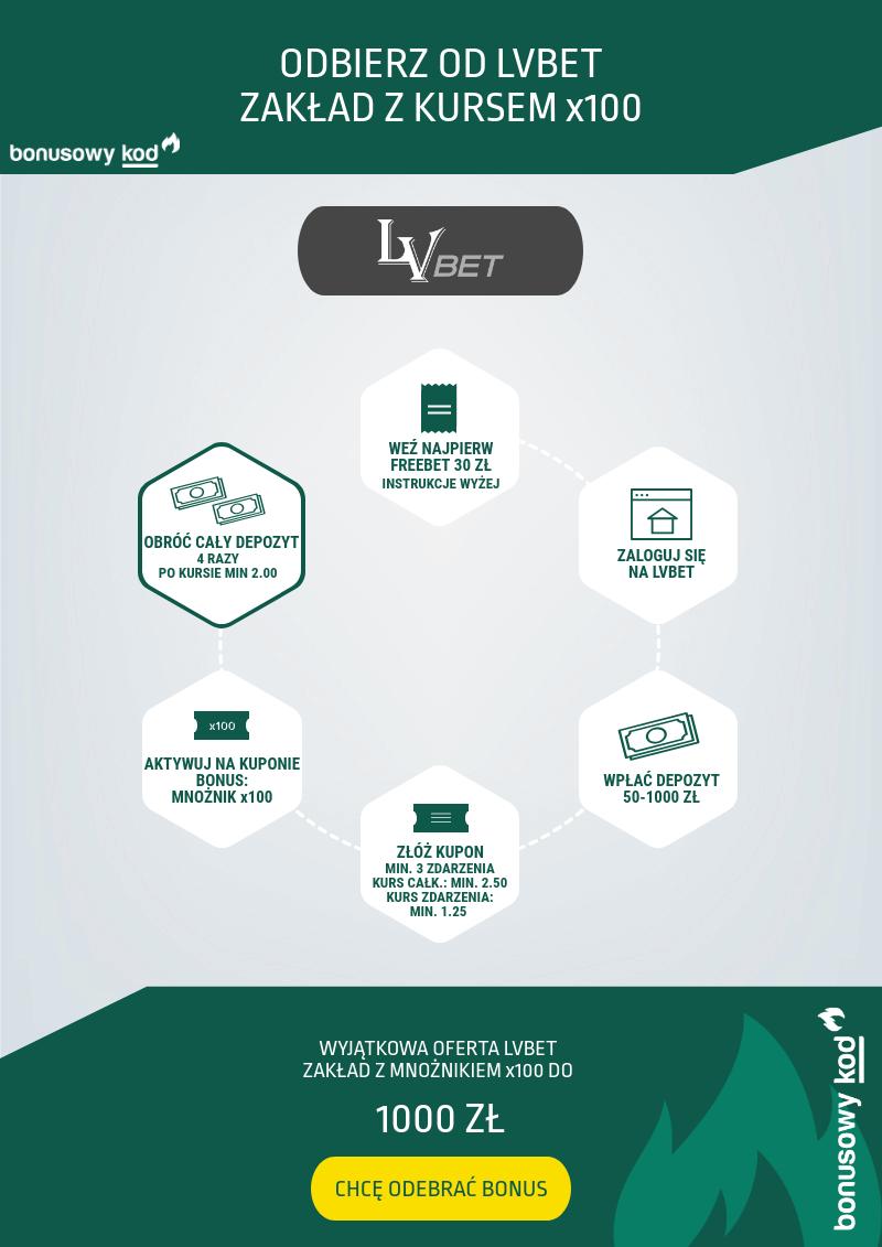 Kod promocyjny LVBET - jak odebrać bonus na start? - infografika