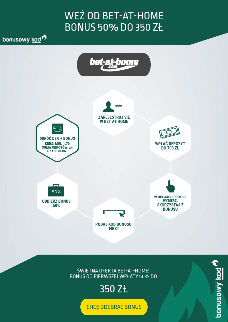 bet-at-home bonus: infografika
