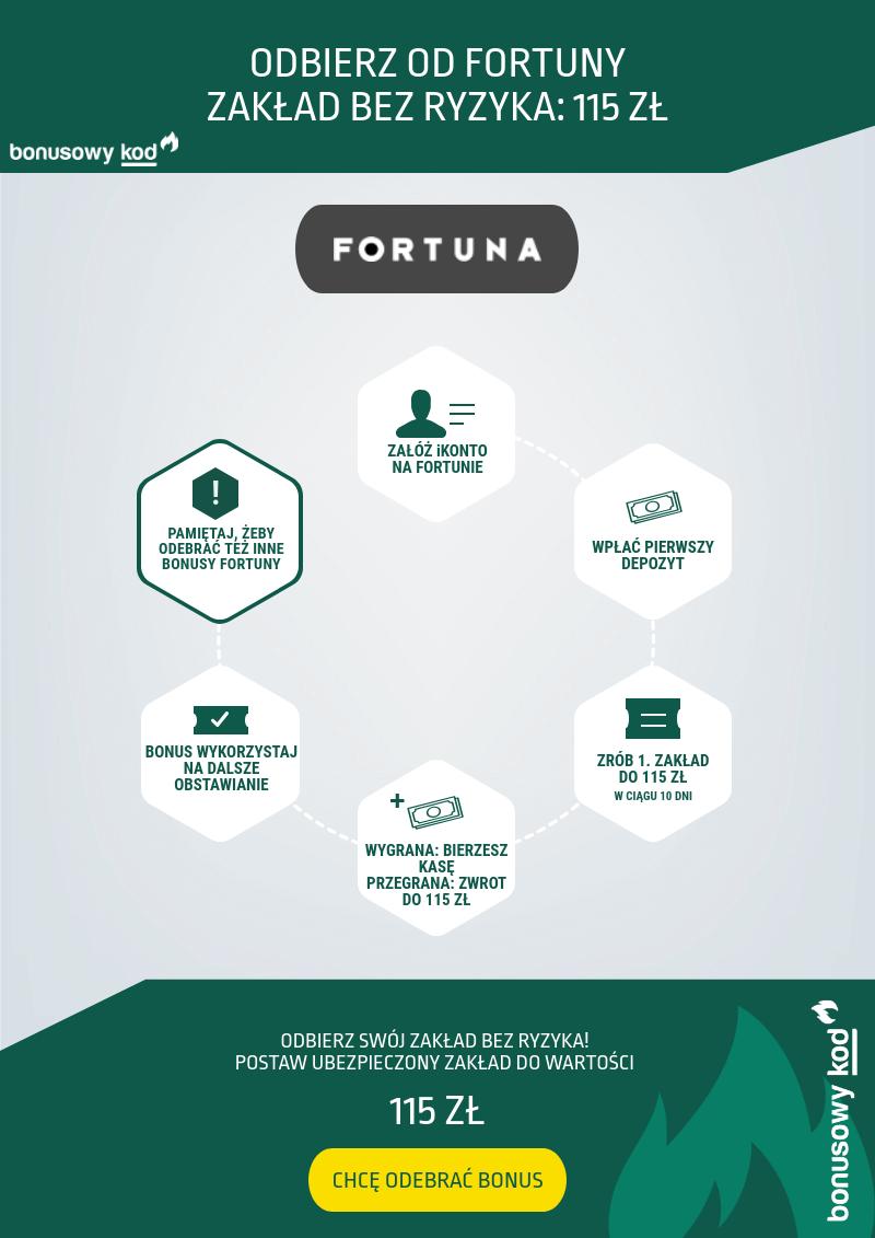Jak odebrać darmowy bonus Fortuny? Infografika