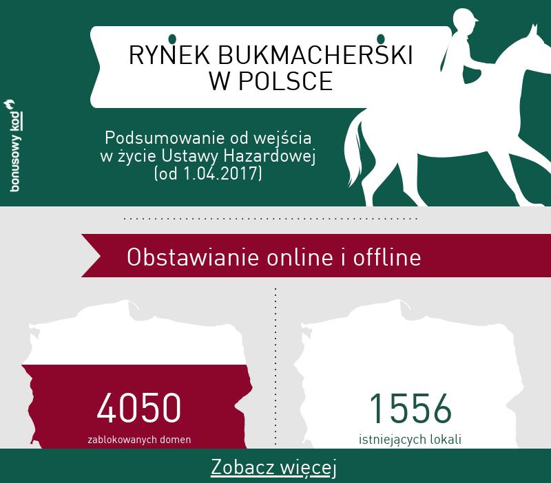 Rynek zakladów bukmacherskich - ranking legalnych bukmacherów