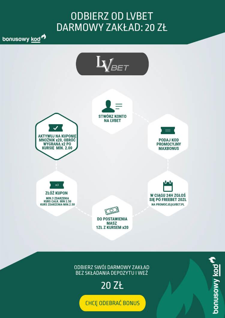 Jak zrobić darmowy zakład w LVbet? - infografika