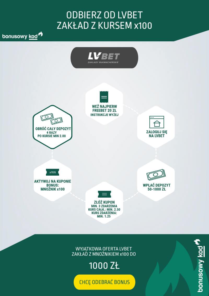 LVbet kod promocyjny bonus x100 bonusowykod