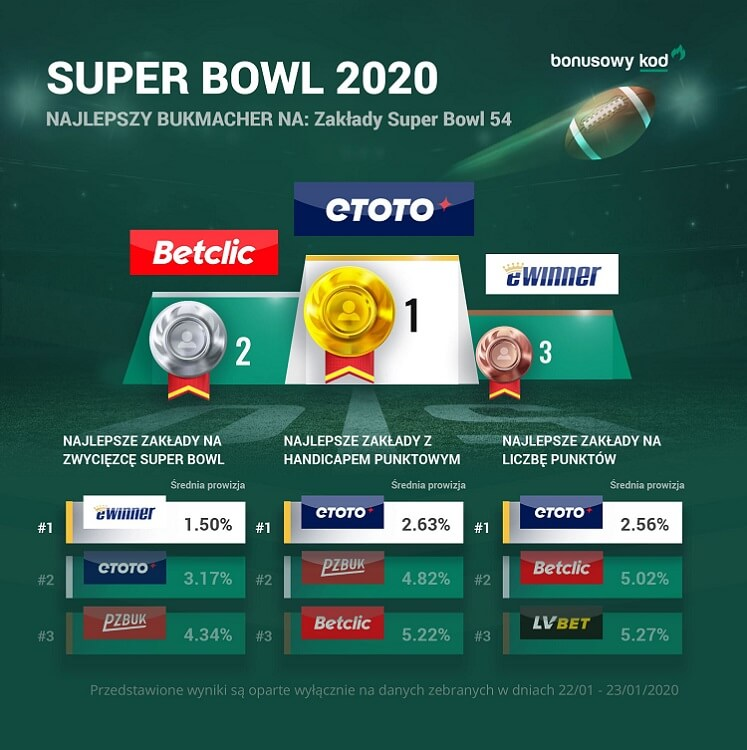 Super Bowl zakłady